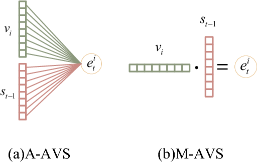 Figure 4 for Video Summarization with Attention-Based Encoder-Decoder Networks