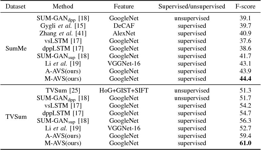 PDF] Video Summarization with Attention-Based Encoder-Decoder