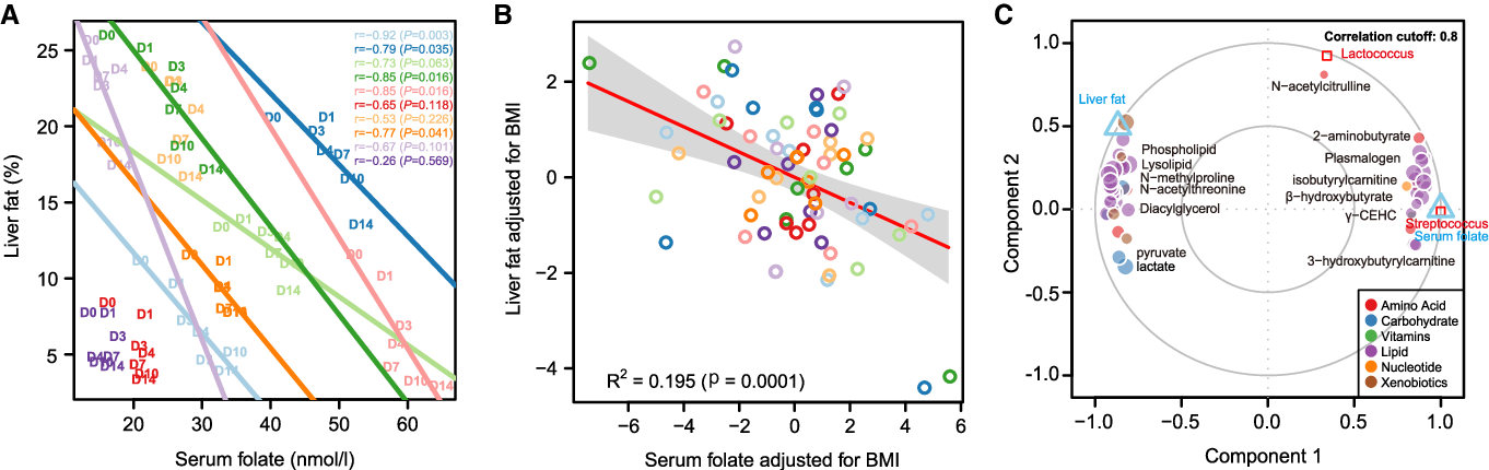 Figure 4. Serum Folate Is Associated with Improved Liver Lipid Metabolism