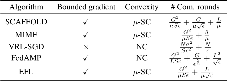Figure 1 for Towards Heterogeneous Clients with Elastic Federated Learning