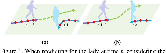 Figure 1 for SR-LSTM: State Refinement for LSTM towards Pedestrian Trajectory Prediction