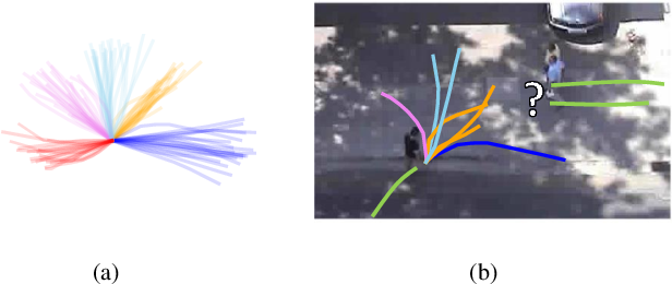 Figure 3 for SR-LSTM: State Refinement for LSTM towards Pedestrian Trajectory Prediction