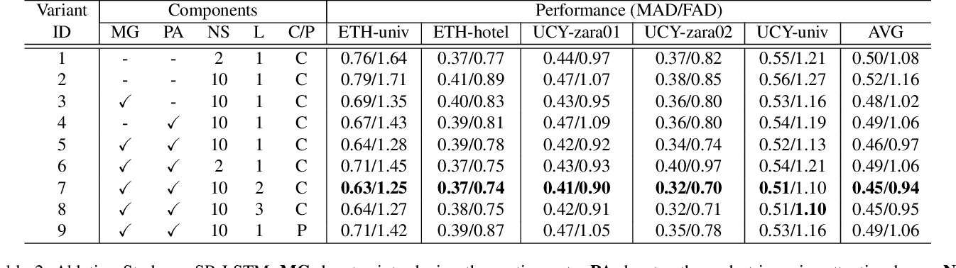 Figure 4 for SR-LSTM: State Refinement for LSTM towards Pedestrian Trajectory Prediction