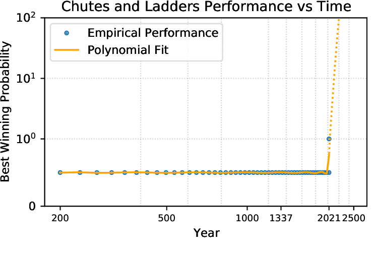 Figure 3 for Back to Square One: Superhuman Performance in Chutes and Ladders Through Deep Neural Networks and Tree Search