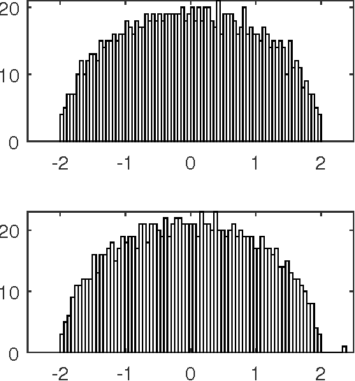Figure 3 for Optimality and Sub-optimality of PCA for Spiked Random Matrices and Synchronization