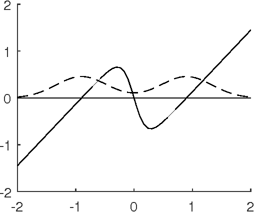 Figure 4 for Optimality and Sub-optimality of PCA for Spiked Random Matrices and Synchronization
