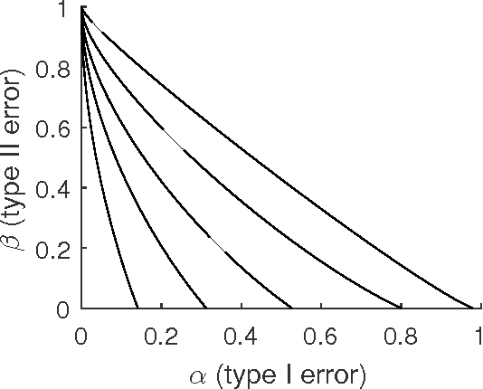 Figure 1 for Optimality and Sub-optimality of PCA for Spiked Random Matrices and Synchronization