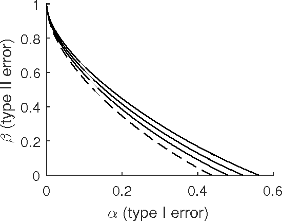Figure 2 for Optimality and Sub-optimality of PCA for Spiked Random Matrices and Synchronization