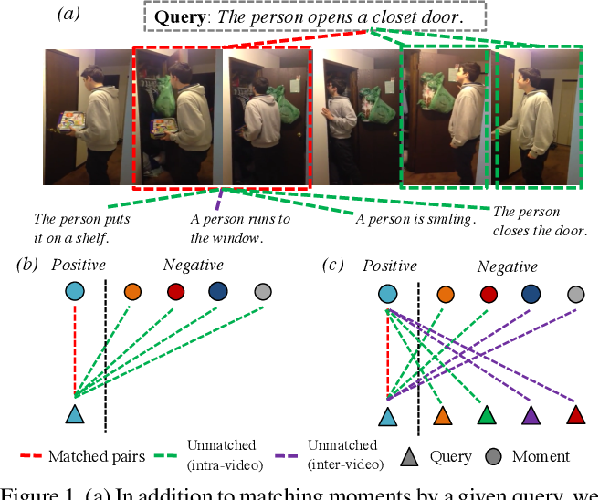 Figure 1 for Negative Sample Matters: A Renaissance of Metric Learning for Temporal Grounding