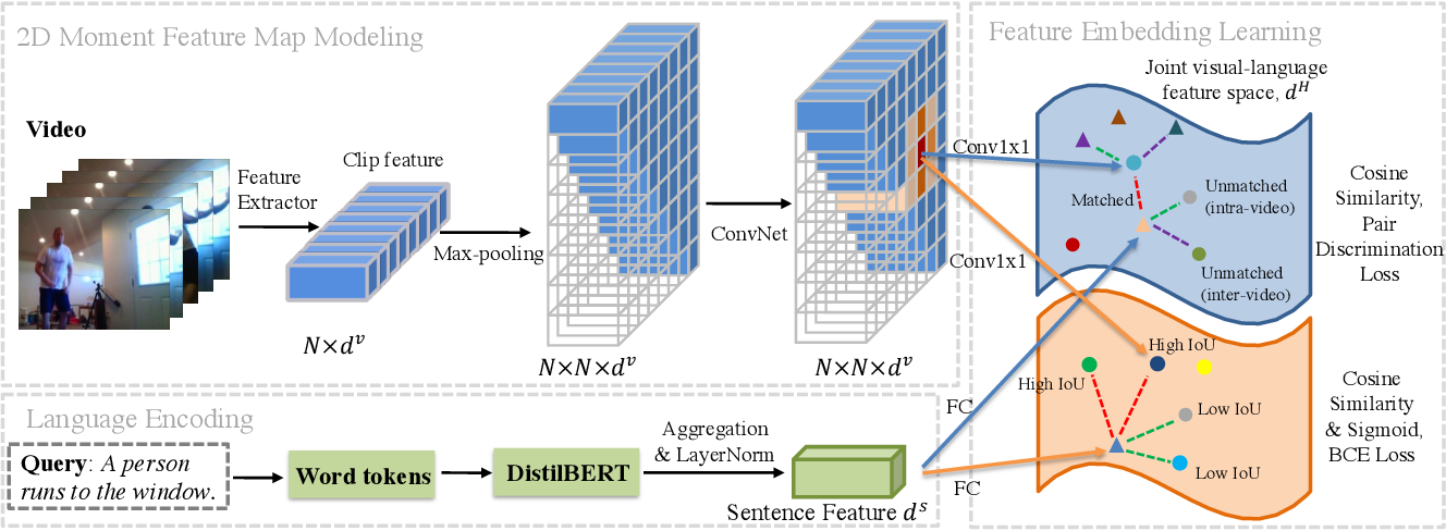 Figure 3 for Negative Sample Matters: A Renaissance of Metric Learning for Temporal Grounding