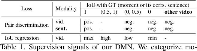 Figure 2 for Negative Sample Matters: A Renaissance of Metric Learning for Temporal Grounding