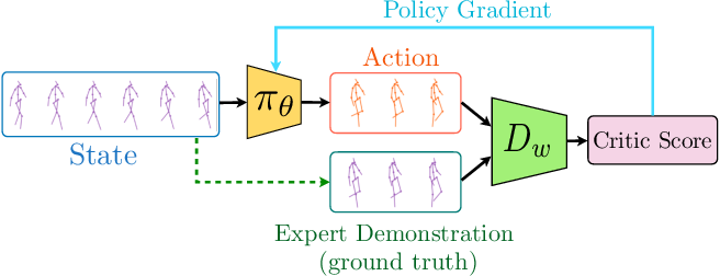 Figure 1 for Imitation Learning for Human Pose Prediction