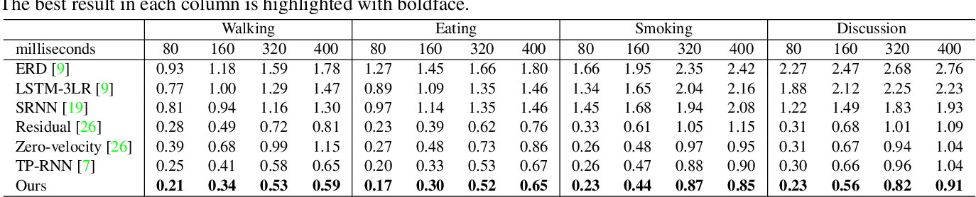 Figure 2 for Imitation Learning for Human Pose Prediction