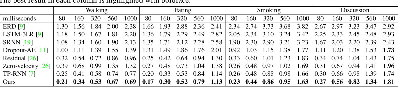 Figure 4 for Imitation Learning for Human Pose Prediction