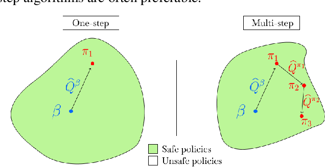 Figure 1 for Offline RL Without Off-Policy Evaluation
