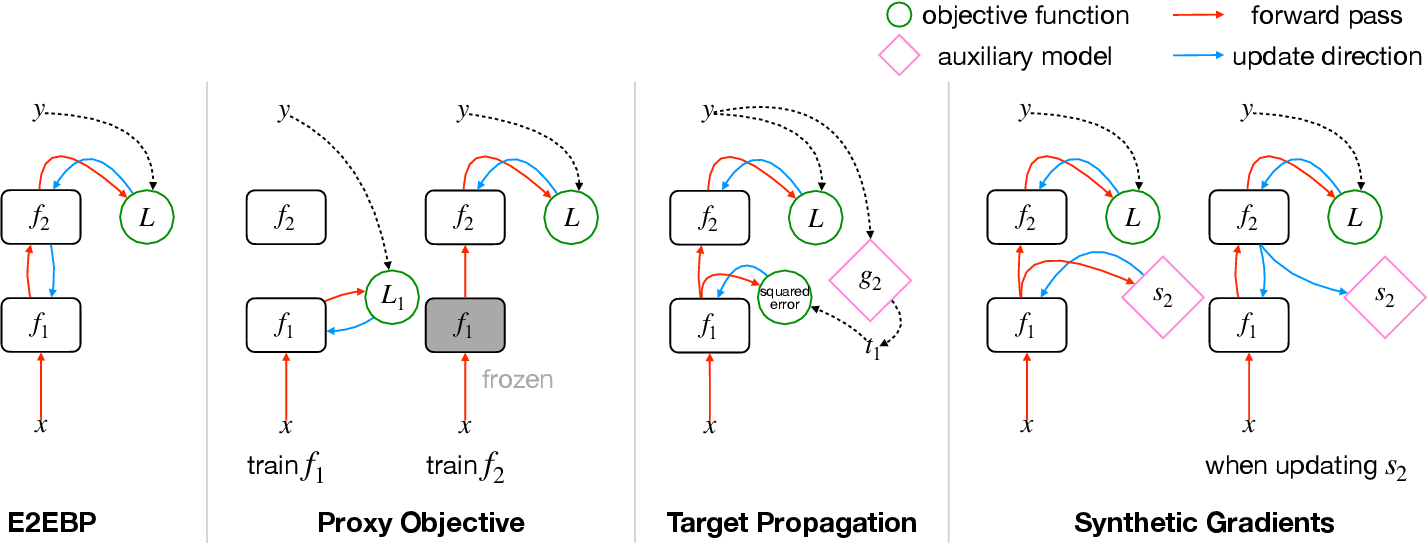 Figure 1 for Training Deep Architectures Without End-to-End Backpropagation: A Brief Survey