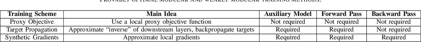 Figure 2 for Training Deep Architectures Without End-to-End Backpropagation: A Brief Survey