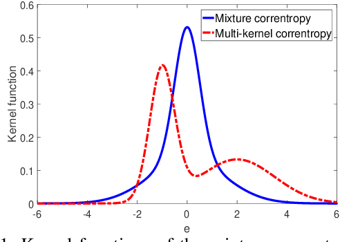 Figure 1 for Multi-Kernel Correntropy for Robust Learning