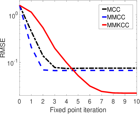 Figure 4 for Multi-Kernel Correntropy for Robust Learning