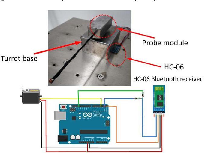 Fig. 4. Schematic setup of the modular wireless probe turret.
