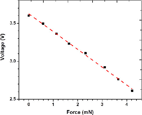Fig. 7. Typical calibration curve obtained from the calibration unit.