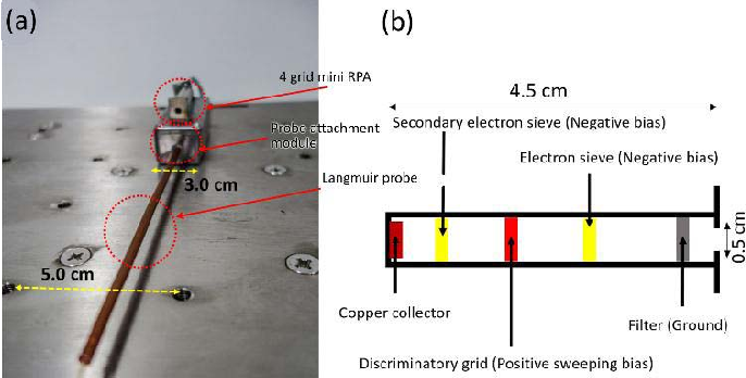 Fig. 8. (a) Miniature four-grid RPA and Langmuir probe. (b) Schematic cross-sectional drawing of the miniature four-grid RPA.
