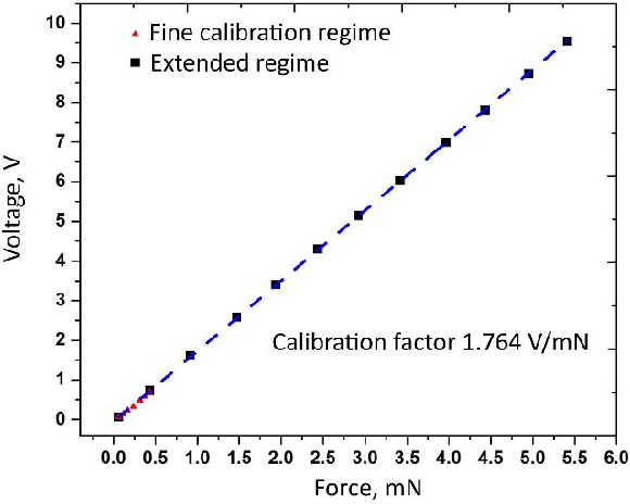 Fig. 11. In situ calibration curve obtained in high-vacuum environment.