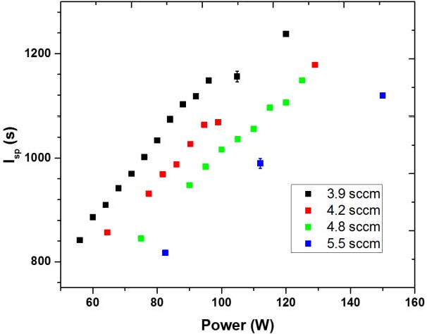 Fig. 13. Dependence of Isp on applied power and propellant flow rate.