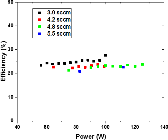 Fig. 14. Dependence of efficiency ηeff on applied power and propellant flow rate.
