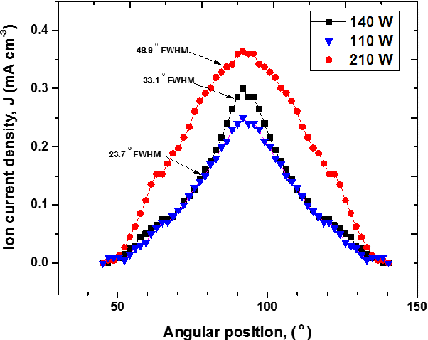 Fig. 15. Typical spatial profile of ion current density of a Hall thruster at different applied powers.