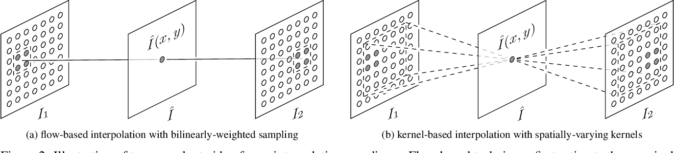 Figure 2 for Revisiting Adaptive Convolutions for Video Frame Interpolation