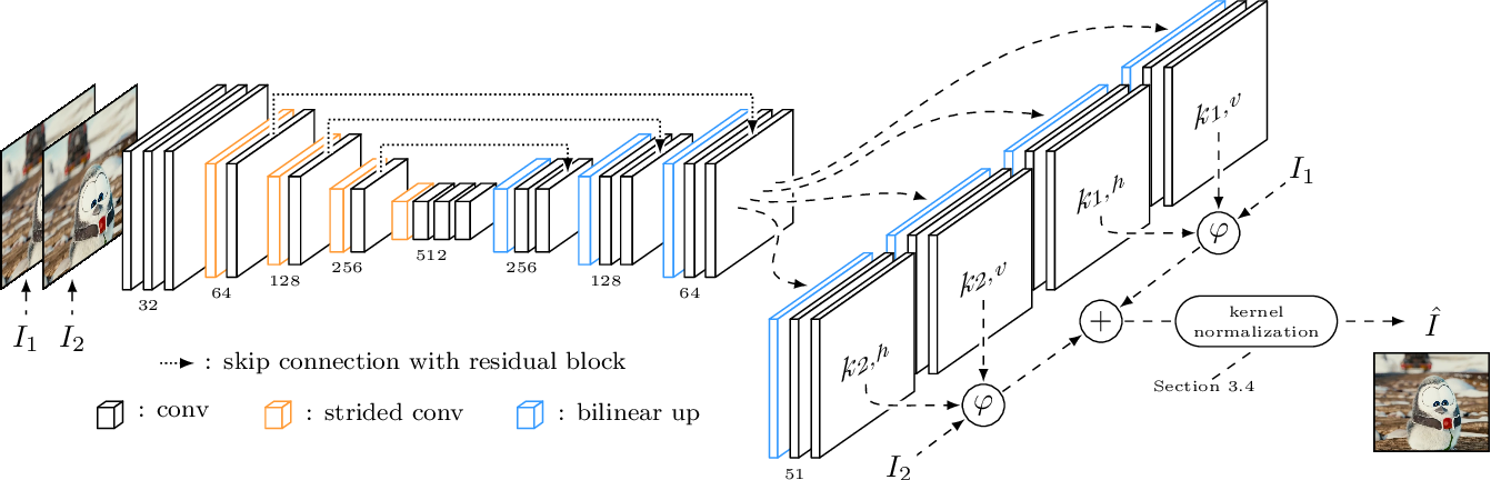 Figure 4 for Revisiting Adaptive Convolutions for Video Frame Interpolation