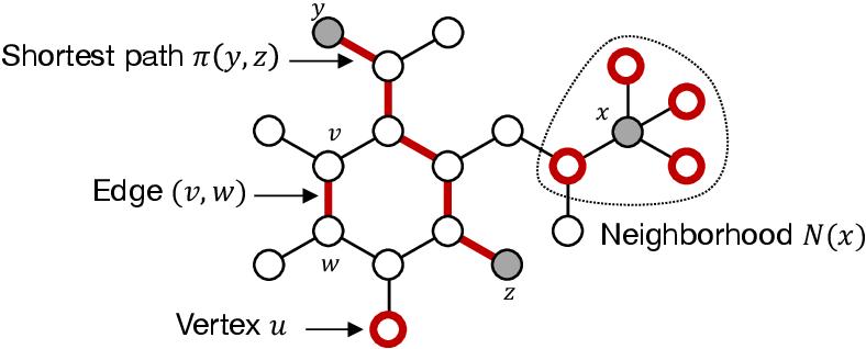 Figure 1 for A Survey on Graph Kernels