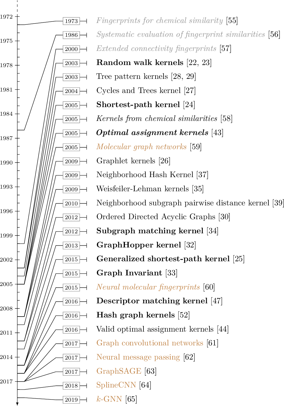Figure 3 for A Survey on Graph Kernels