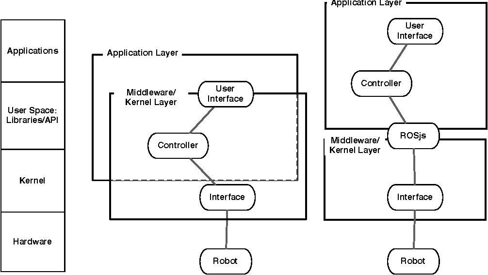 Robots as web services: Reproducible experimentation and application