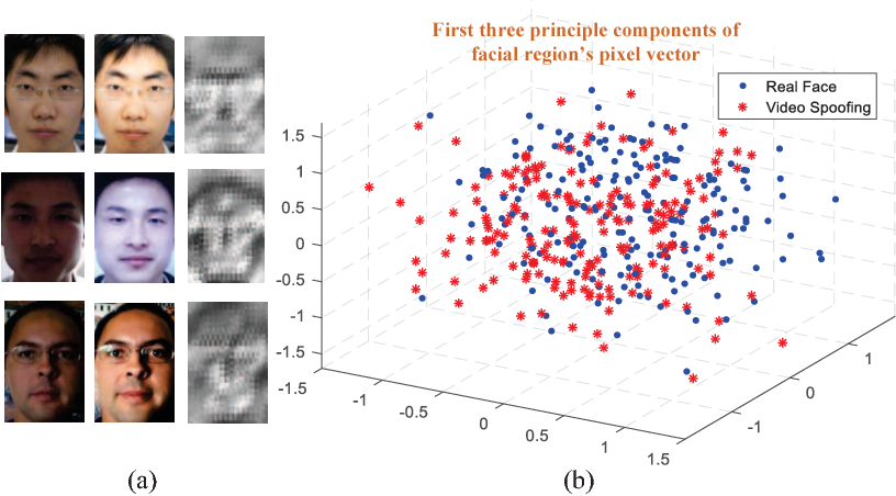 Figure 1 for Discriminative Representation Combinations for Accurate Face Spoofing Detection