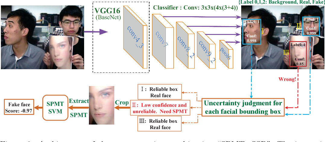 Figure 3 for Discriminative Representation Combinations for Accurate Face Spoofing Detection
