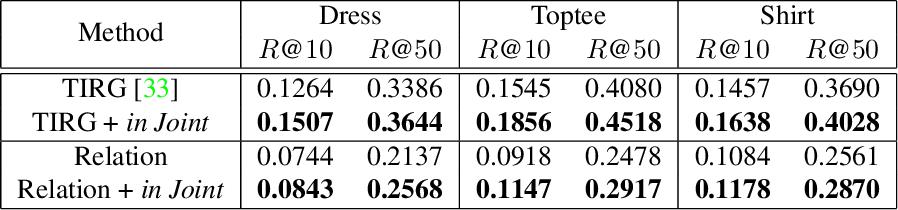 Figure 3 for Using Text to Teach Image Retrieval