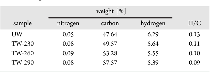 Table 1. Elemental Analysis for Untreated and Torrefied Wood Samples