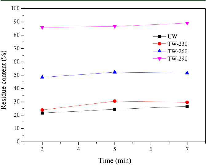 Figure 3. Residue contents of untreated and torrefied wood samples as a function of liquefaction time (liquefaction temperature 130 °C; catalyst content 1.5%; UW untreated wood; TW-230, TW-260, and TW-290 torrefied wood treated at 230, 260, and 290 °C, respectively).