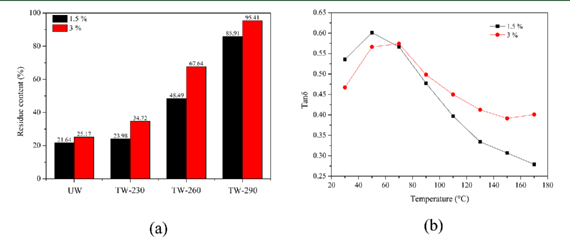 Figure 5. Residue contents of untreated and torrefied wood samples (a) and dielectric loss tangent of liquefaction solvent (b) at two acid catalyst contents (liquefaction time 3 min; liquefaction temperature 130 °C; UW untreated wood; TW-230, TW-260, and TW-290 torrefied wood treated at 230, 260, and 290 °C, respectively).