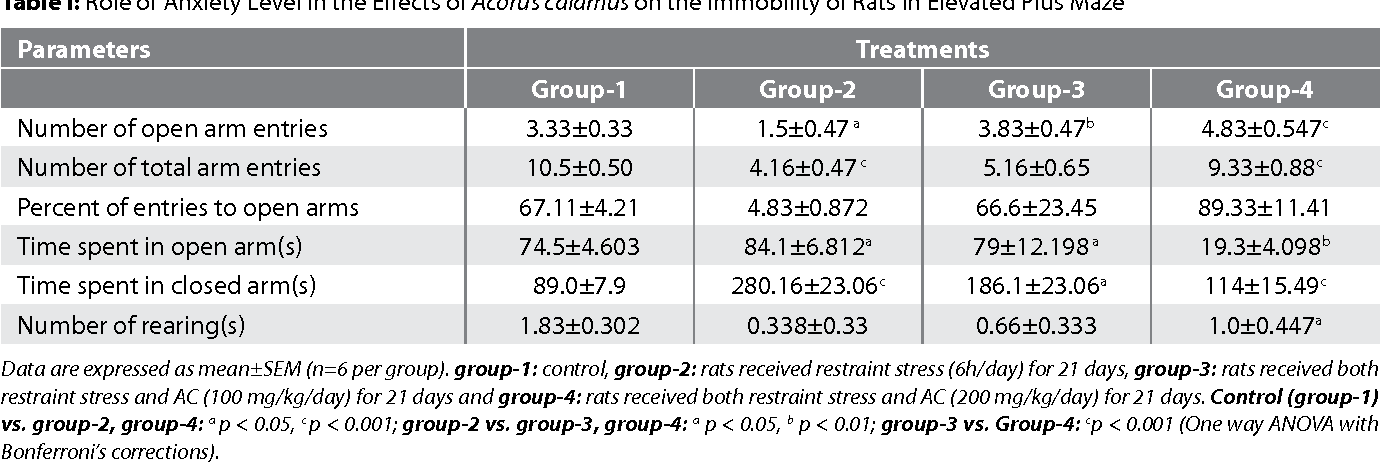 Table I: Role of Anxiety Level in the Effects of Acorus calamus on the Immobility of Rats in Elevated Plus Maze