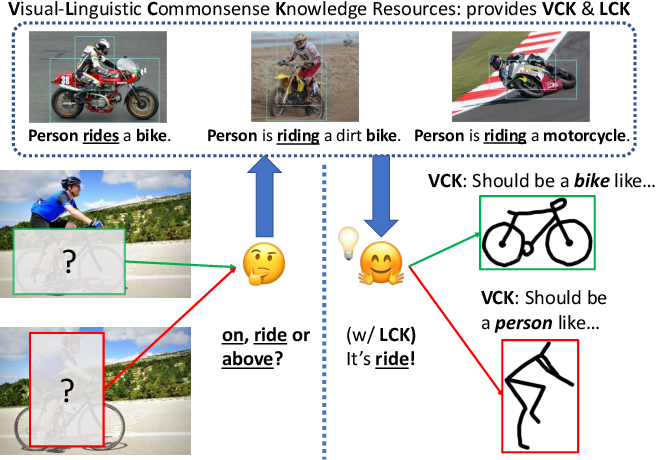Figure 1 for RVL-BERT: Visual Relationship Detection with Visual-Linguistic Knowledge from Pre-trained Representations