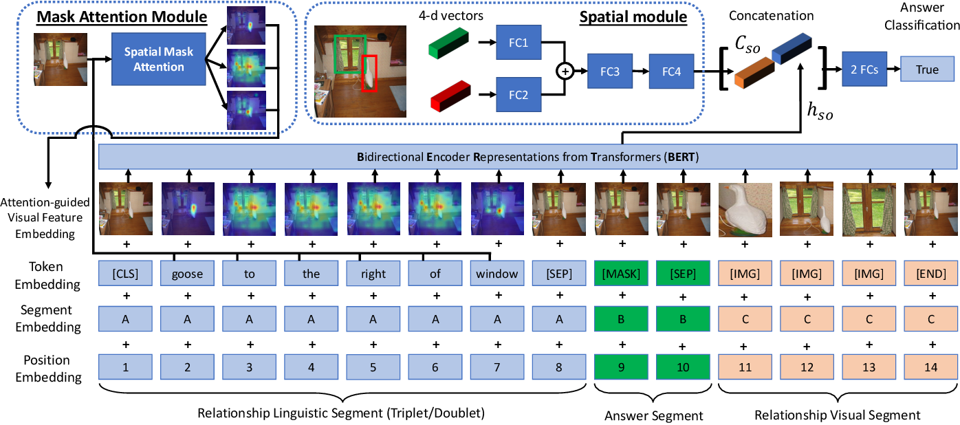 Figure 3 for RVL-BERT: Visual Relationship Detection with Visual-Linguistic Knowledge from Pre-trained Representations