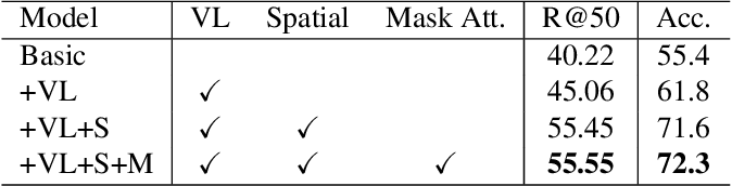 Figure 4 for RVL-BERT: Visual Relationship Detection with Visual-Linguistic Knowledge from Pre-trained Representations