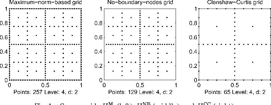Figure 1 from Algorithm 847: Spinterp: piecewise multilinear