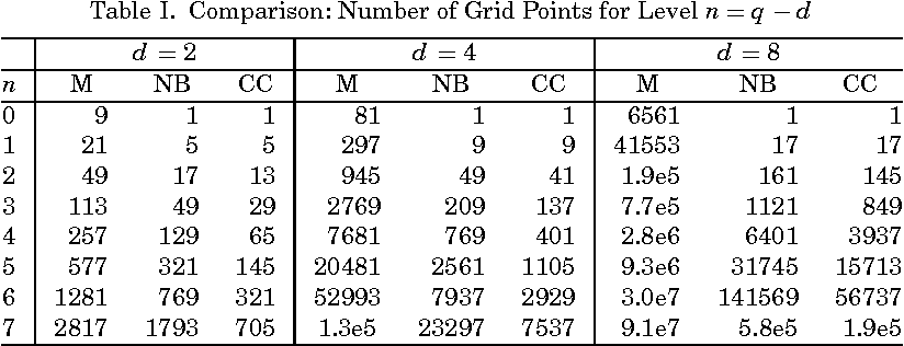 Table I from Algorithm 847: Spinterp: piecewise multilinear