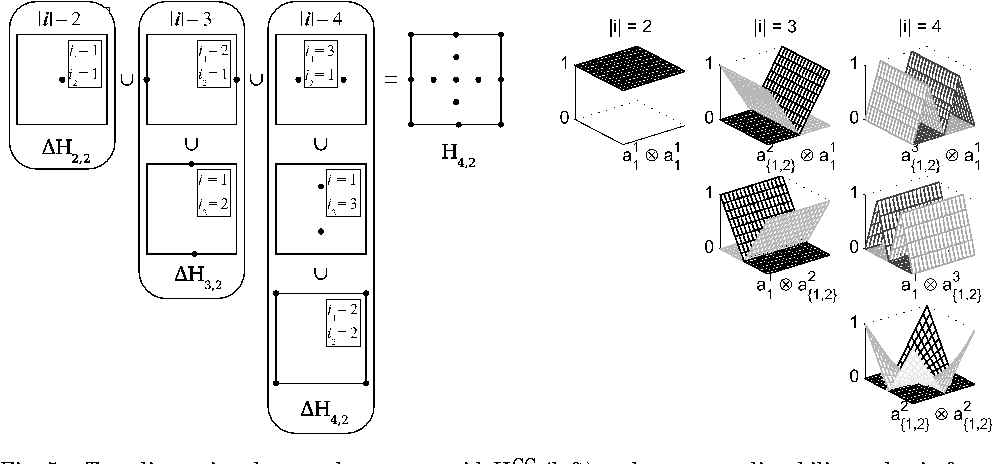 Algorithm 847: Spinterp: piecewise multilinear hierarchical sparse