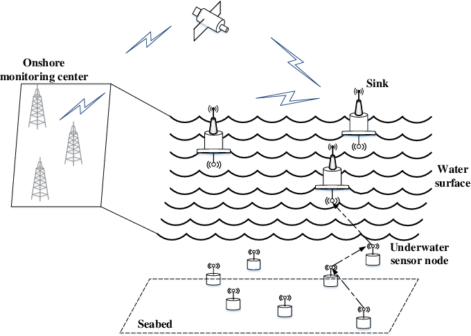 Figure 1 for Anypath Routing Protocol Design via Q-Learning for Underwater Sensor Networks