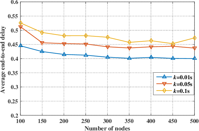 Figure 2 for Anypath Routing Protocol Design via Q-Learning for Underwater Sensor Networks